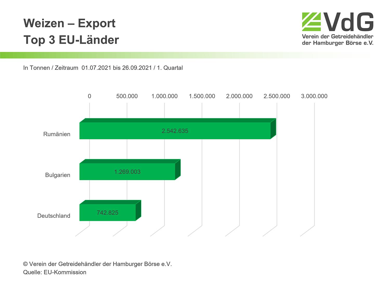EU Weizen Export Import