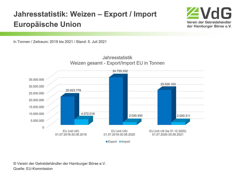 EU Top 3 Weizen-Export